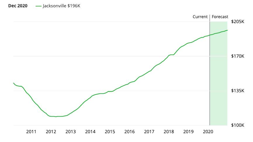 Jacksonville Real Estate Market